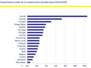 La construcción aumentará en España el doble que Italia y tres veces más que Alemania - Lito, Consultores Inmobiliarios