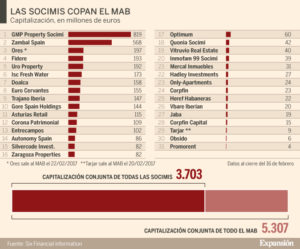 Auge de Socimis - Lito, Consultores Inmobiliarios